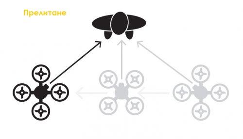 дрон - прелитане