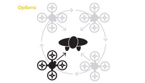 дрон - орбита